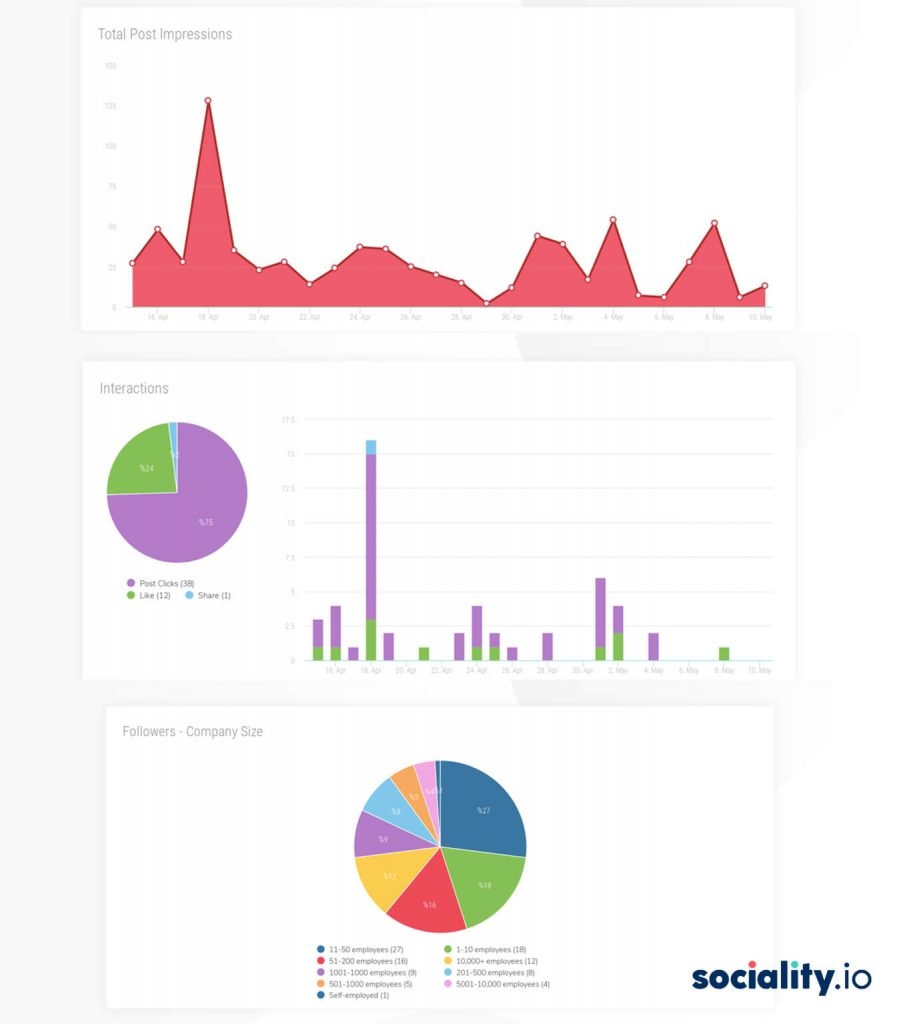 Sociality.io Analytics