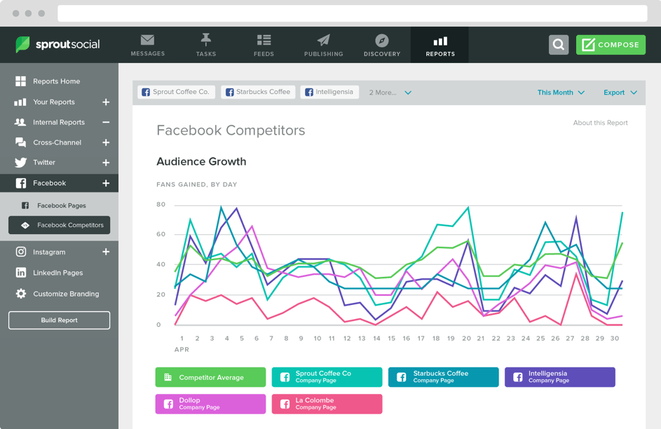 Social Media Competitor Analysis Tools - Sprout Social