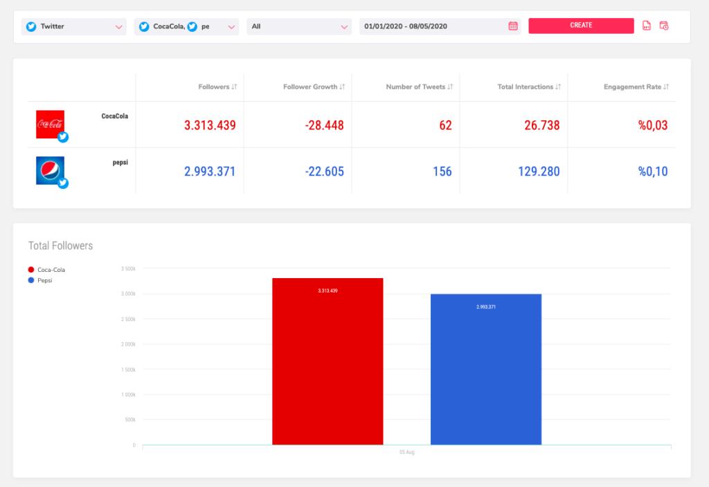 Sociality.io Twitter competitor analysis module