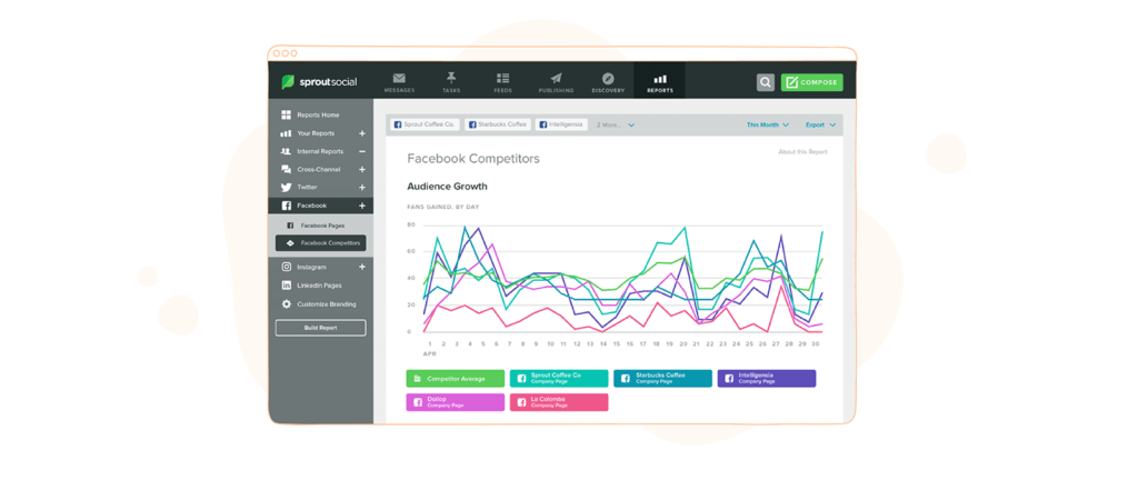Social Media Competitor Analysis Tool - SproutSocial