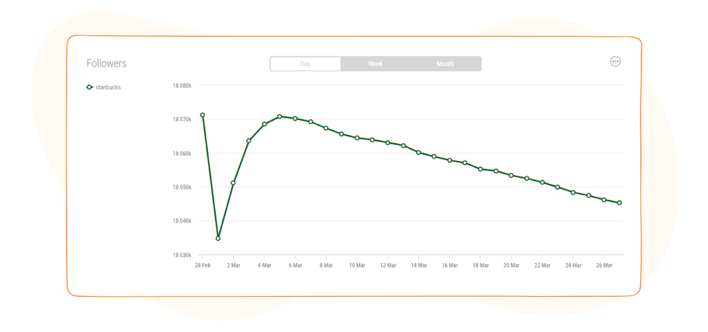 Social Media Competitor Report - Followers Graph