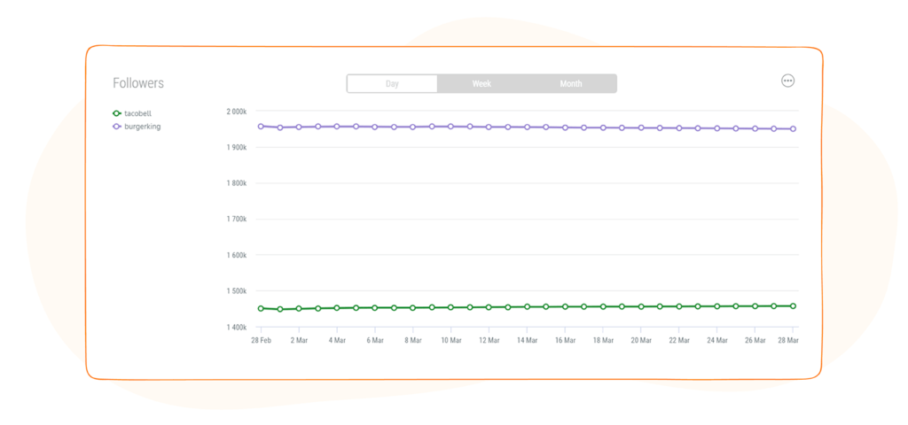 Social Media Competitor Report - Followers Graph By Daily