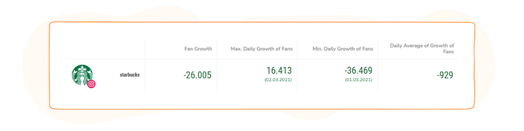 Social Media Competitor Report - Growth Rate Summary Bar