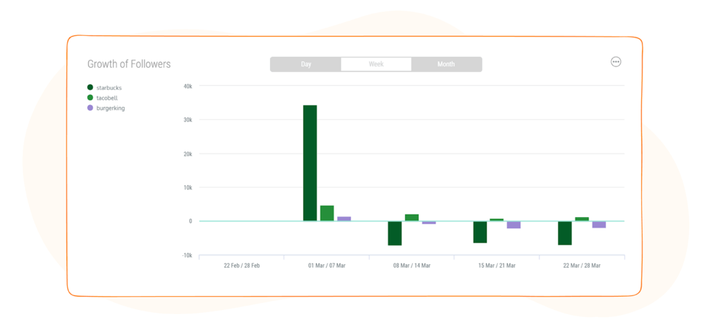 Social Media Competitor Report - Growth of Followers Weekly