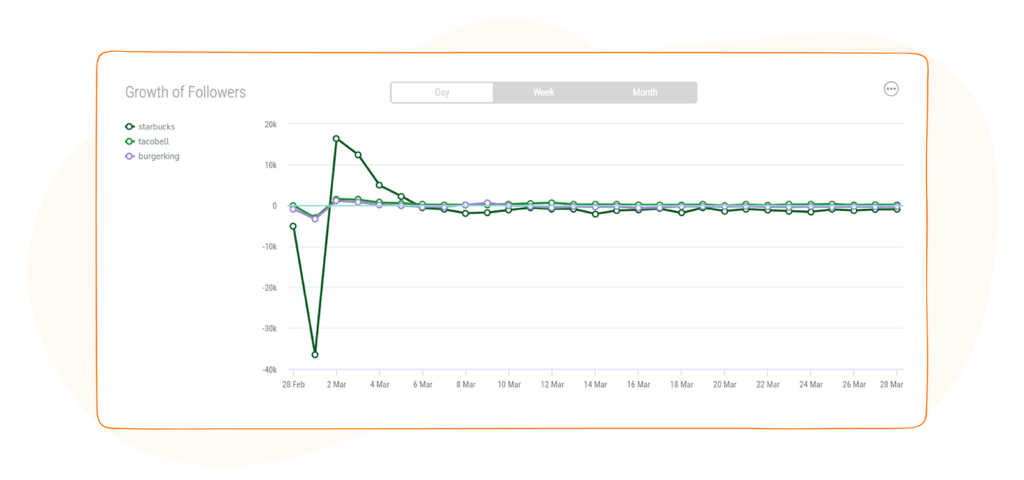 Social Media Competitor Report - Competitors' Growth Rate by daily