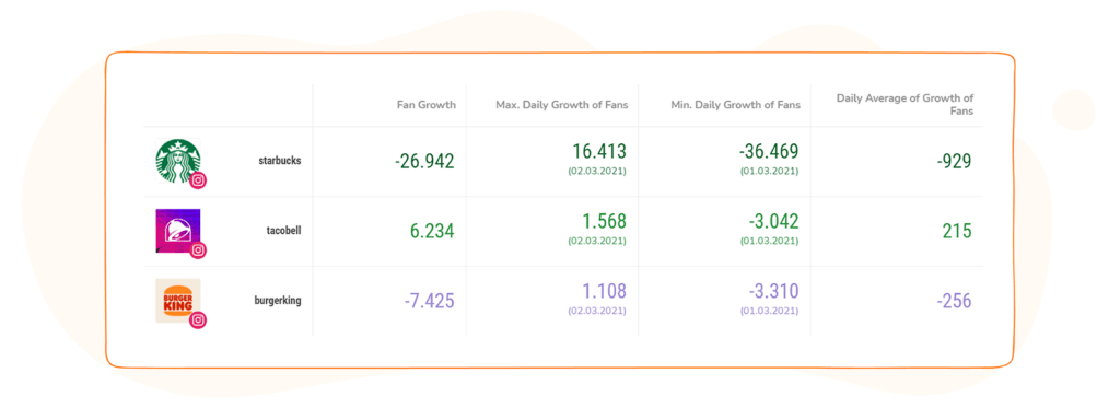 Social Media Competitor Report - Key Metrics with Competitors' Growth Rate