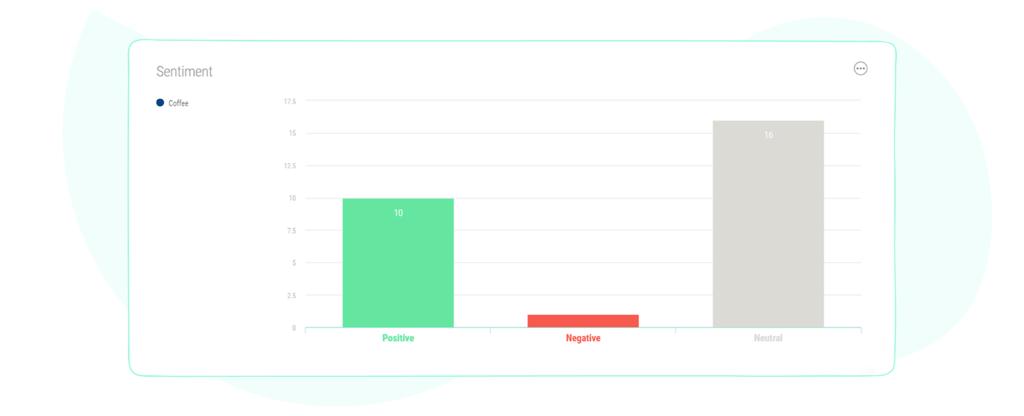 Social media sentiment analysis