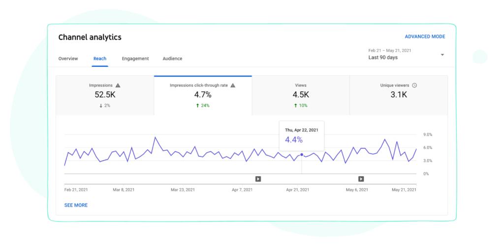 Impression Click-Through Rate Metric