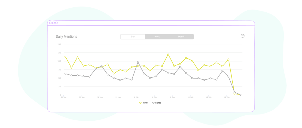 daily mentions graph for instagram message