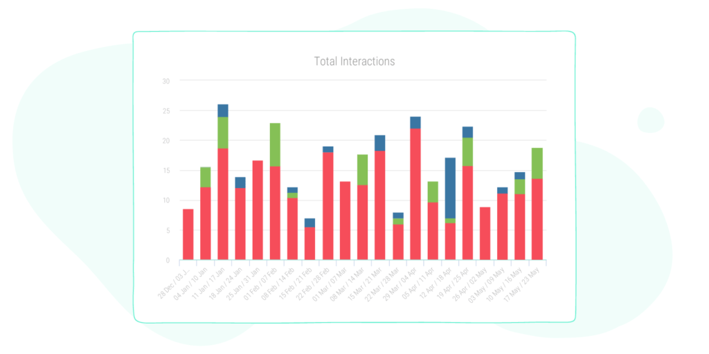 total interaction graph