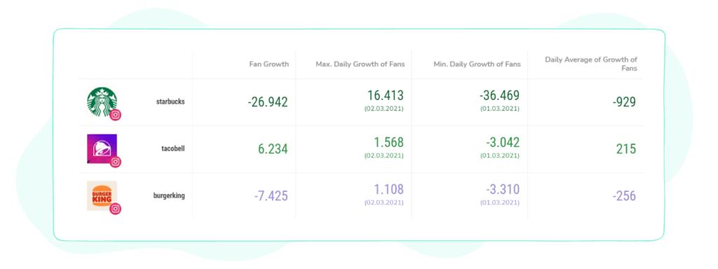 Sociality.io competitors' metrics