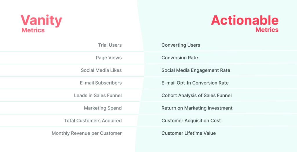 vanity vs actionable metrics