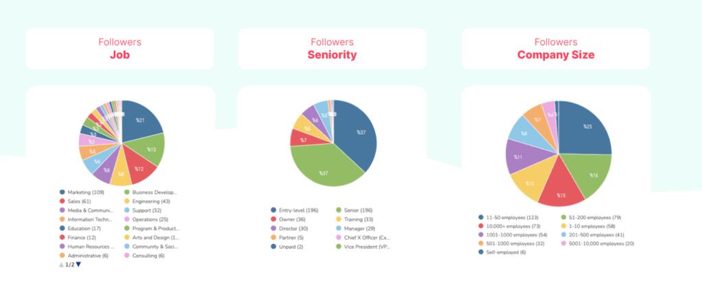 Report module of Sociality.io