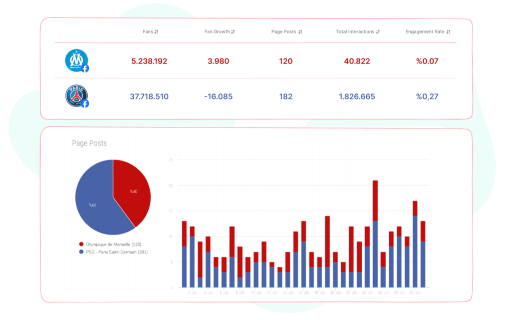 Sociality.io competitor analysis report module