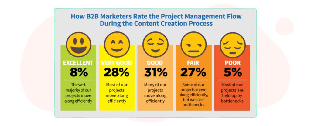 content creation management flow
