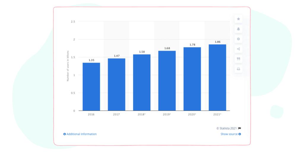 YouTube user increase yearly