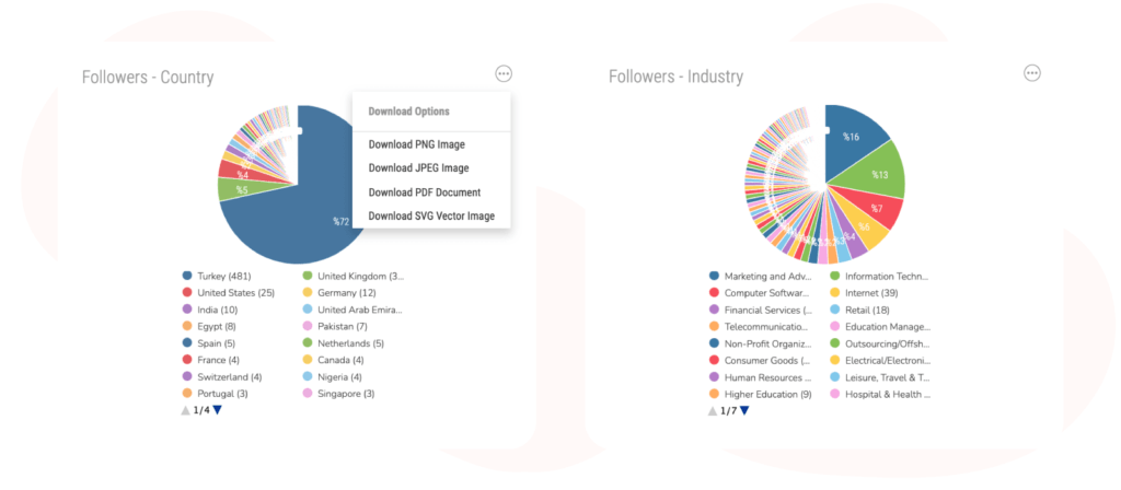 followers country and industry graph