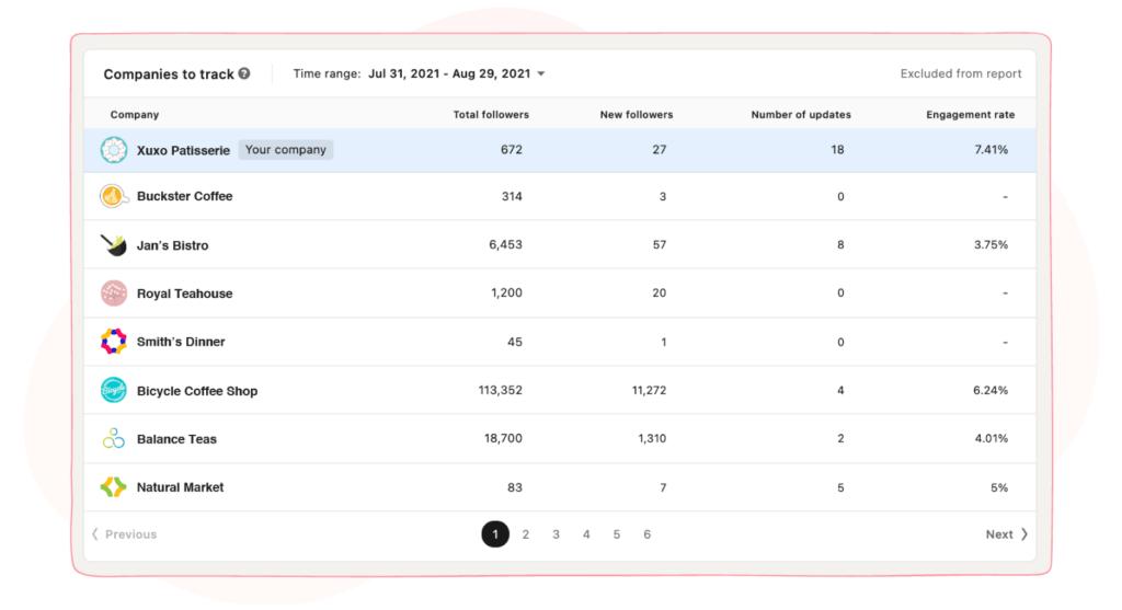 sociality.io companies to track