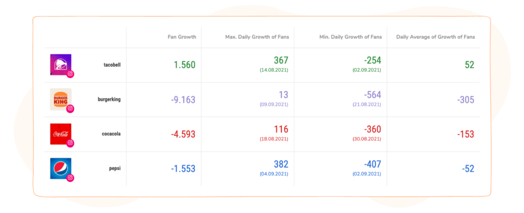 competitors' growth rates