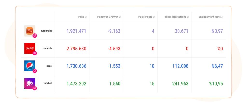 competitors' instagram metrics