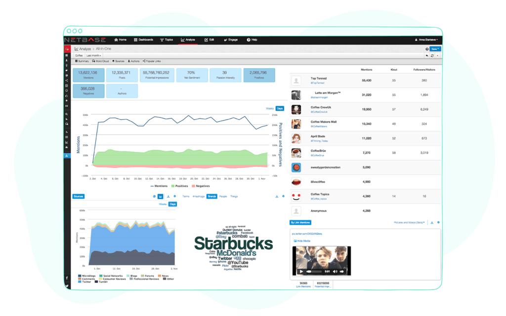 Netbase social media analytics
