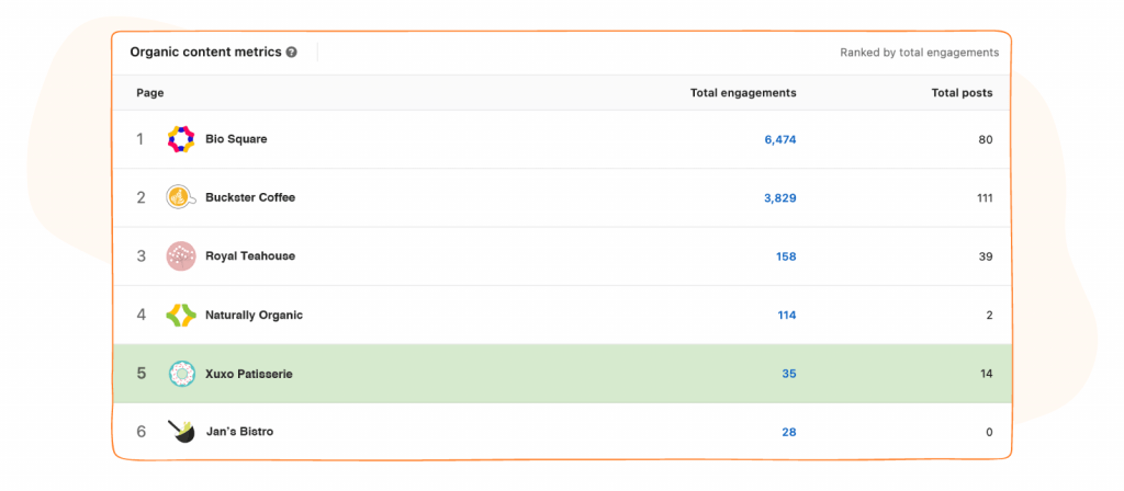 organic content metrics