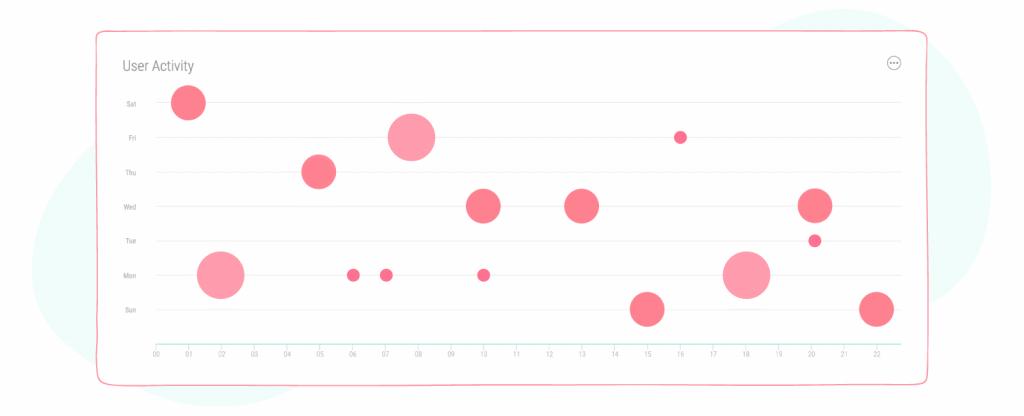 user activity metric graph