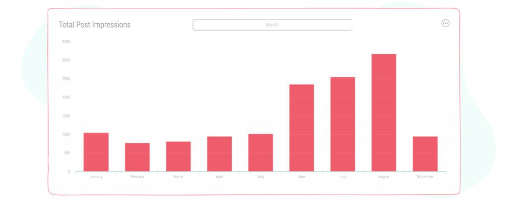 Total post impressions data