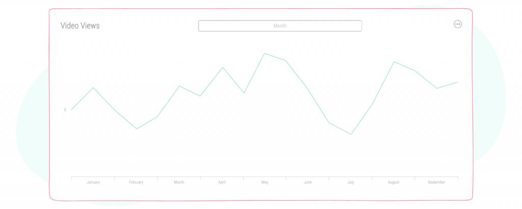 video views graph
