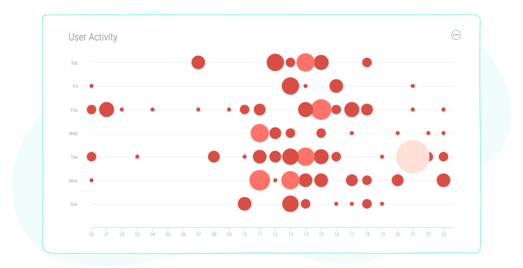 Sociality.io user activity graph for instagram page audit
