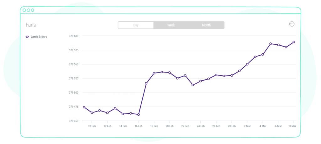 Tracking Instagram Follower Growth
